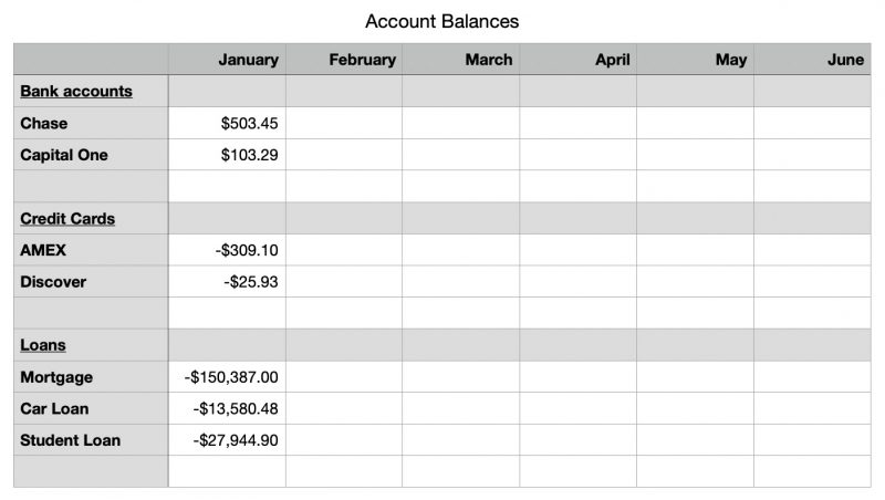 Account balances example