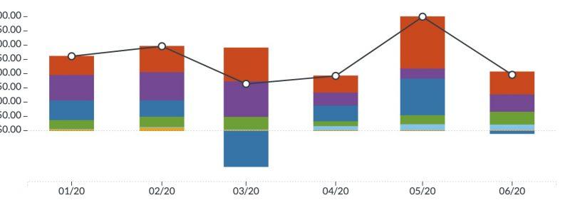 YNAB spending report