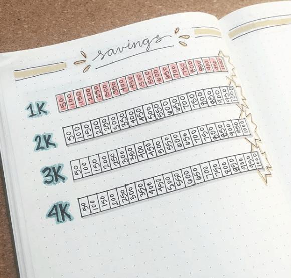savings tracker bullet journal